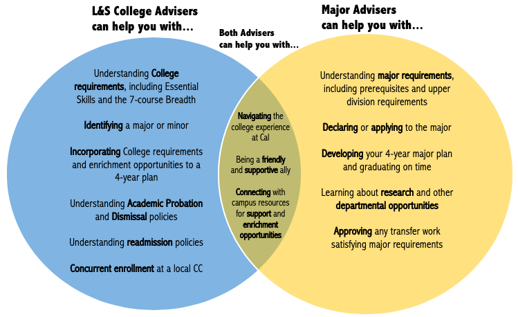 Venn diagram for L&S College Advisers and Major Advisers