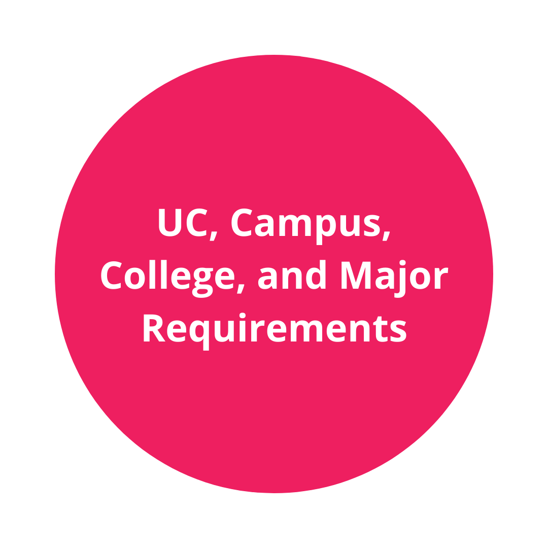 UC, Campus, College and Major requirements