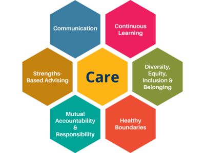 Care; Communication; Continuous Learning; Diversity, Equity, Inclusion & Belonging; Healthy Boundaries; Mutual Accountability & Responsibility; Strengths-Based Advising